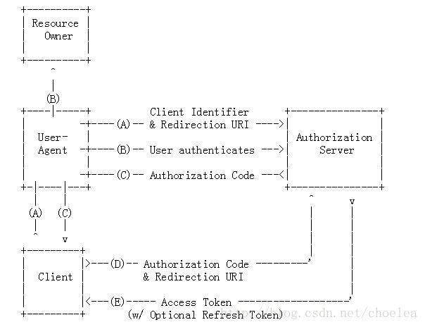 利用Spring Boot Oauth2 来熟悉oauth2 之- Authorization Code