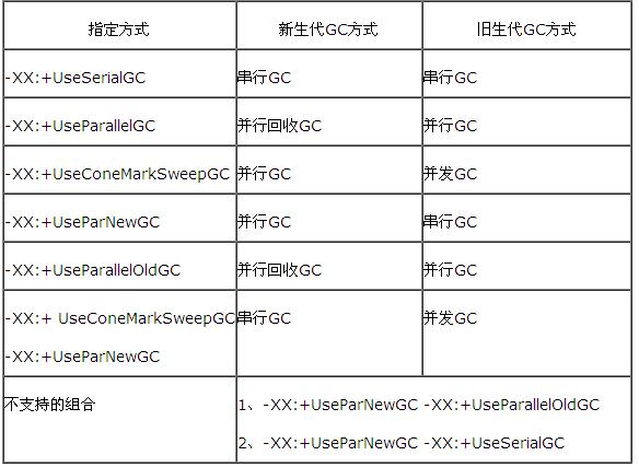 GC机制组合使用