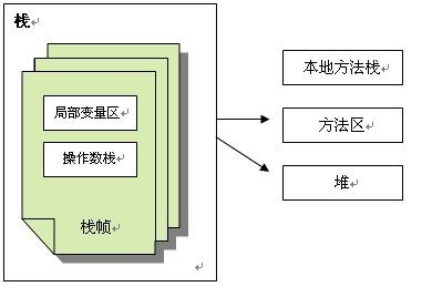 JVM内存组成结构