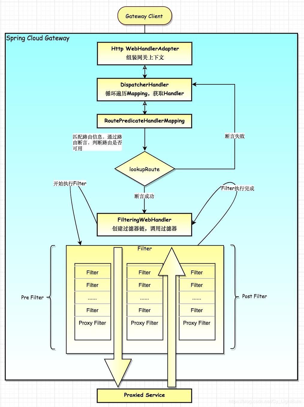 Spring Cloud Gateway - Java天堂