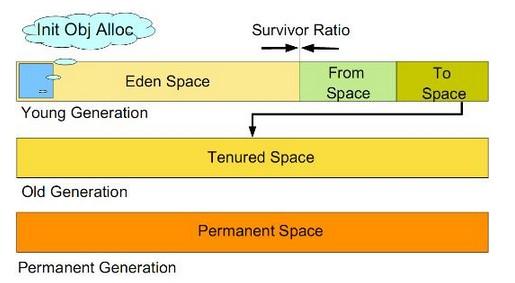 JVM内存结构之堆